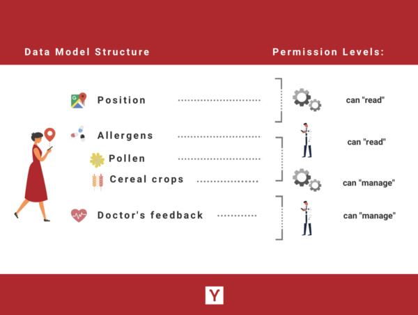 Pryv Data Model Allergens